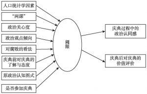 图10-2 问卷调查研究框架