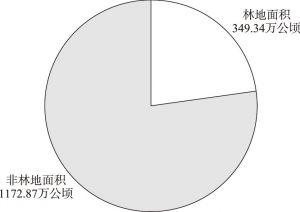 图1 2017年山东省林地面积与非林地面积