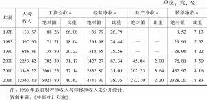 表1 农民收入及其构成