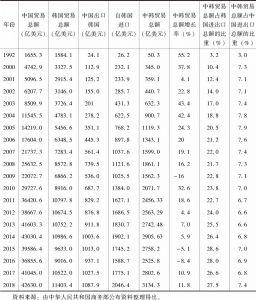 表3 近年来中韩两国贸易情况