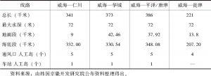表6 中韩海底隧道线路方案