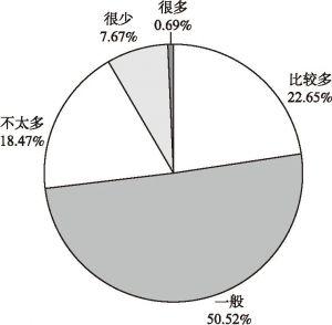 图5 对高质量问题线索评价的占比