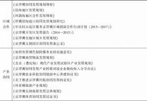 表10-3 2015年出台的有关京津冀协同发展的政策规划