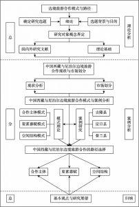 图1-2 本书框架与技术路线