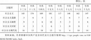 表4-1 报告主题词出现频次统计