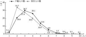 图5 农村牧区人口规模统计