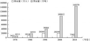 图2 1978~2018年内蒙古客运量和货运量