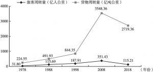 图3 1978~2018年内蒙古旅客周转量和货物周转量