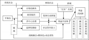 """图5-9 """"网络多维协同发展共同体""""建构逻辑"""