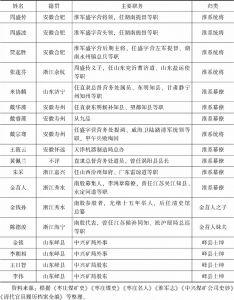 表1-1 中兴矿局股东群体构成