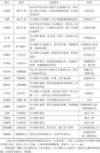 表1-2 中兴煤矿公司初步发展阶段(1899~1915)股东群体构成-续表