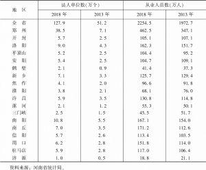 表1 河南省各省辖市(示范区)法人单位数量及从业人员数量