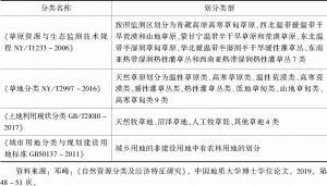表1-2 中国草原分类标准