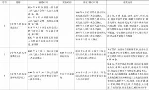 表1-3 草原管理相关法律