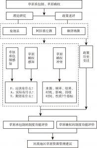 图1-9 技术路线