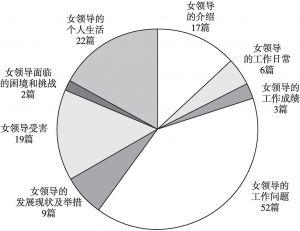 图8 凤凰网报道主题分布统计