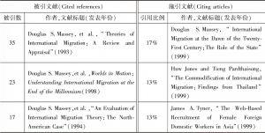 表6 聚类#0的主要被引文献和施引文献