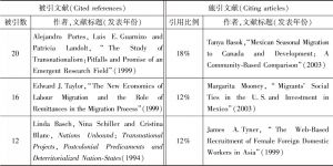 表7 聚类#4的主要被引文献和施引文献
