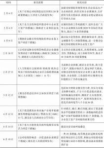 表5 长江中游城市群地方政府出台的相关支持政策一览