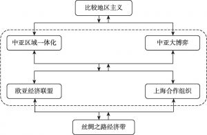 图0-1 本书逻辑示意