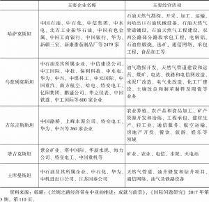 表4-3 中国公司在中亚