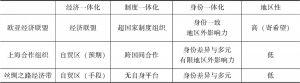 表1 欧亚经济联盟·上海合作组织·丝绸之路经济带