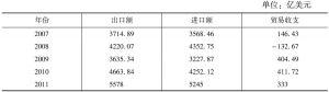 表2 韩国对外贸易状况