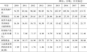 表4-4 2010~2018年食品加工业主要产品产量