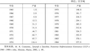 表1-7 1965~1984年西西伯利亚石油产量