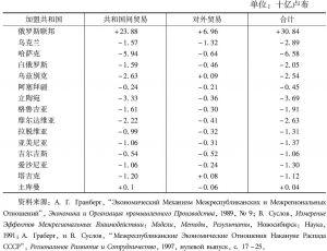 表4-1 按1988年国际价格计算的苏联各加盟共和国之间和对外贸易的贸易差额