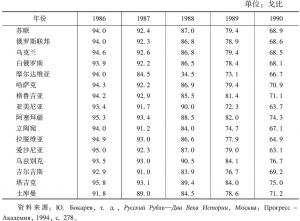 表4-2 1986~1990年苏联各加盟共和国卢布的实际购买力