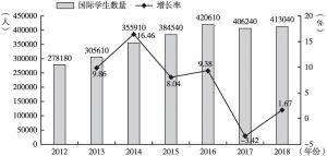 图11 科学及工程领域国际学生数量变化(2012~2018年)