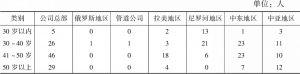 表1 调研对象年龄细分