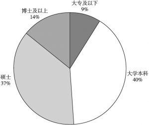 图3 调研对象学历分布情况