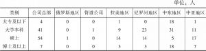 表2 调研对象学历细分