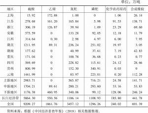 表20 2018年长江经济带沿线11省市主要化学工业产品产量