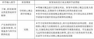 表2-11 科学素质链指导框架各个维度的设计