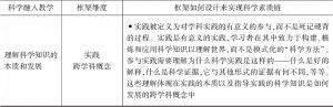表2-11 科学素质链指导框架各个维度的设计-续表