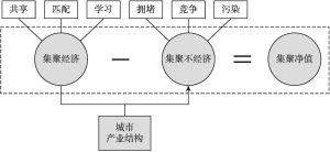 图2-5 产业结构影响城市效率的机制