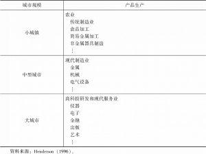 表2-1 城市分工体系