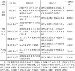 表6-1 中国城市创新指数指标体系