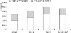 图1 2016~2019年中国与太平洋岛国的贸易情况