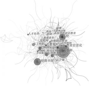 图3 信息化建设研究关键词共现图谱