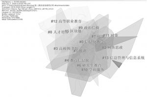 图4 信息化建设研究中关键词聚类图谱