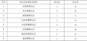 附表2 长元音和短元音的发音方法及发音部位