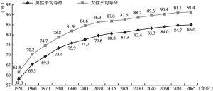 图4-2 日本人口平均寿命