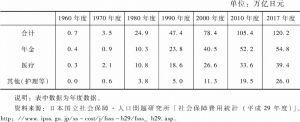 表4-2 日本社会保障费用及构成