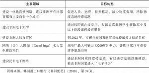 """表2 韩国对接""""2063议程""""合作项目构想"""