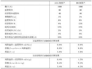 表8-1 公司贷款资本分配定价计算示例
