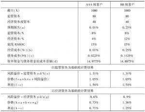 表8-2 融资性保函资本分配定价计算示例